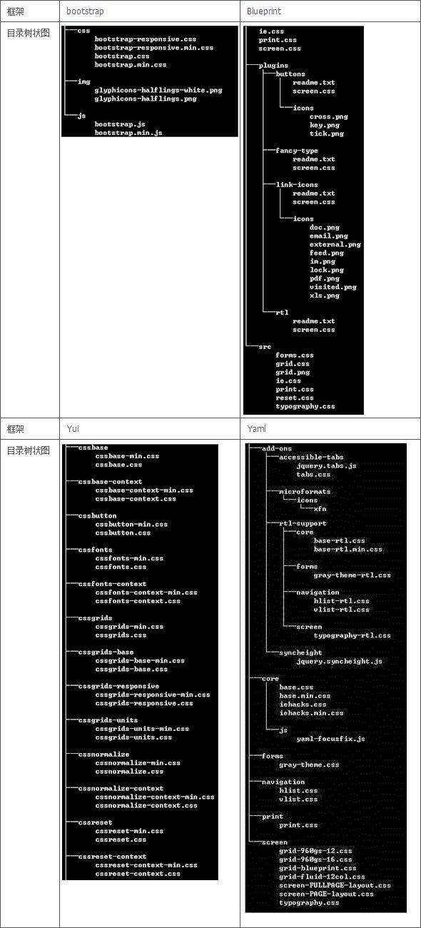 可以从CSS框架中借鉴到什么