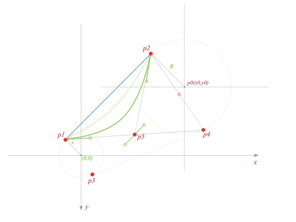 然后从p1向point_temp画线,取重点作为贝塞尔曲线控制点p5,这样就能图片