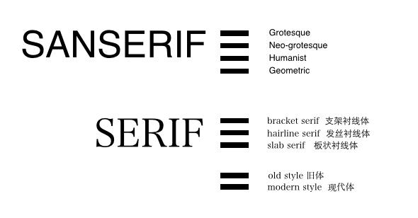 英文字体的选择