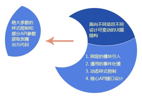 web组件分离和半封装示意