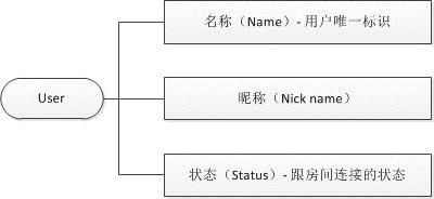 WebSocket实现多屏互动的分析及方案