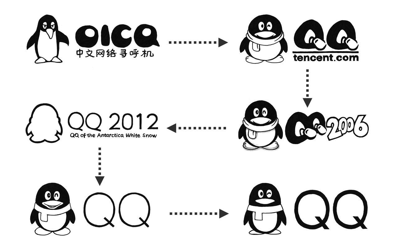 腾讯QQ品牌蜕变